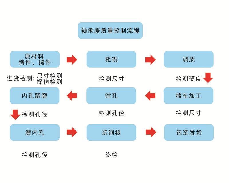 轴承座质量控制流程